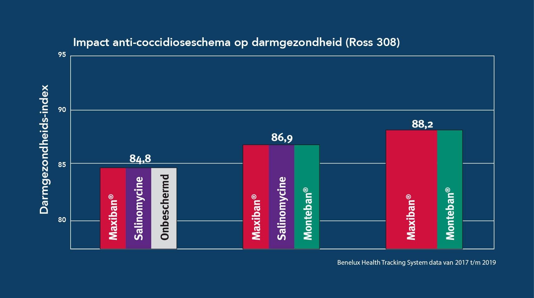 impact schema op darmgezondheid