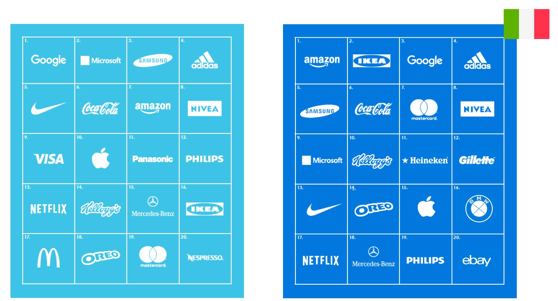 Brand EQ Report