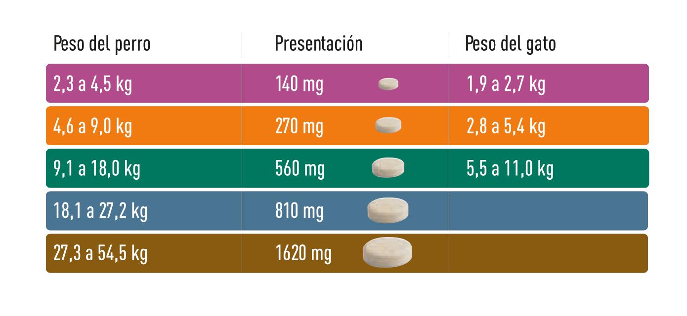 Tabla de dosificación Comfortis