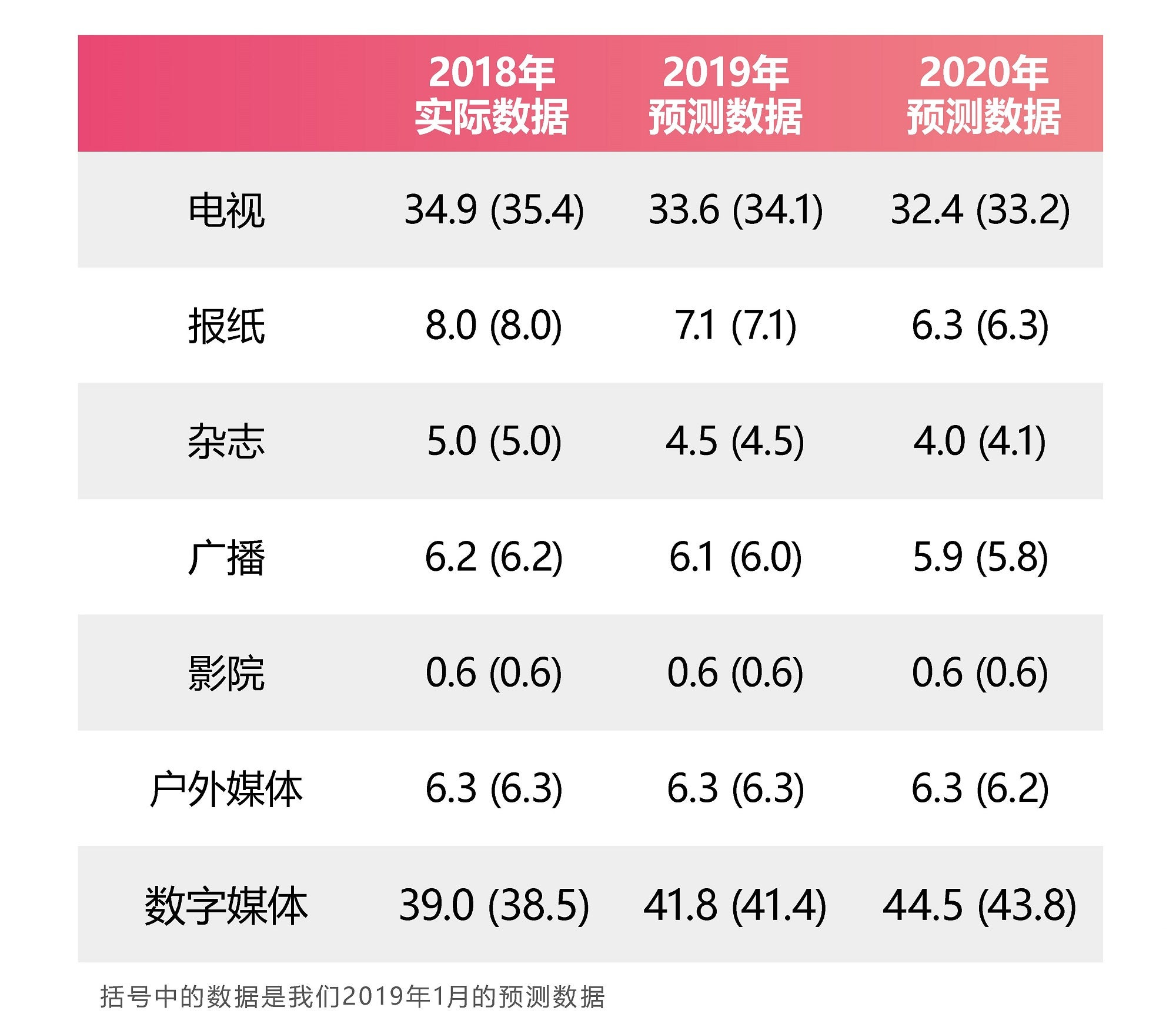 Adspend_2019_Forecast_Summary_cn