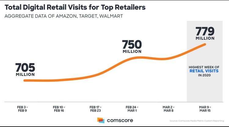 Total digital retail visits for top retailers