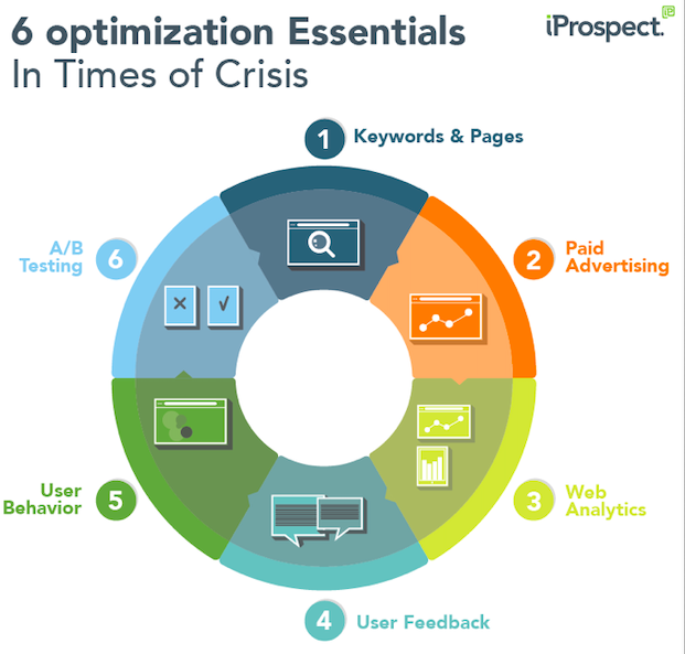 6 optimization essentials in times of crisis graph