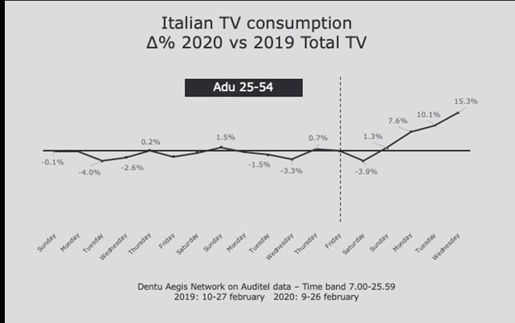 Italian TV consumption