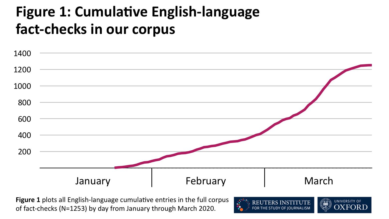 Cumulative English--language fact-checks in our corpus