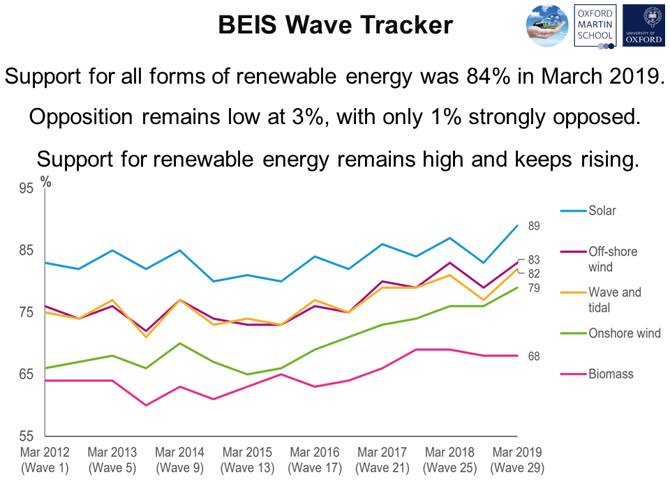 Public support for renewables