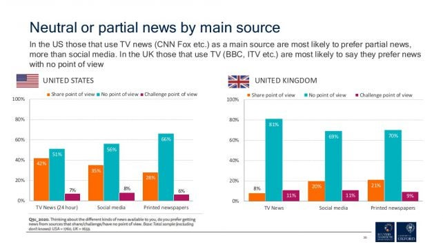 Neutral or partial news by source