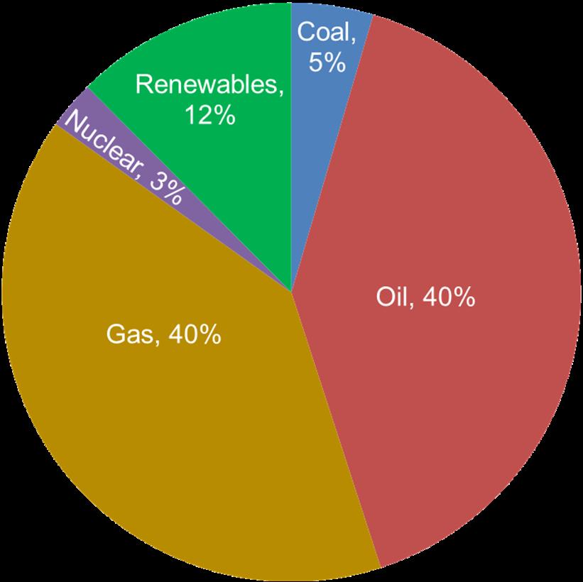2018 Energy use