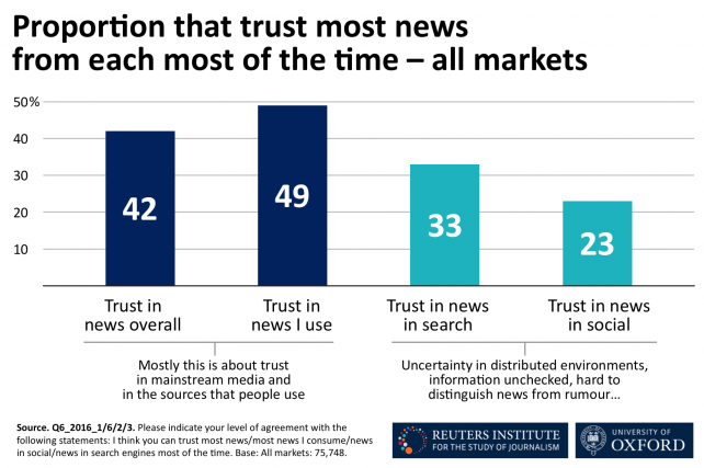 Graphic | Chart detailing trust in news