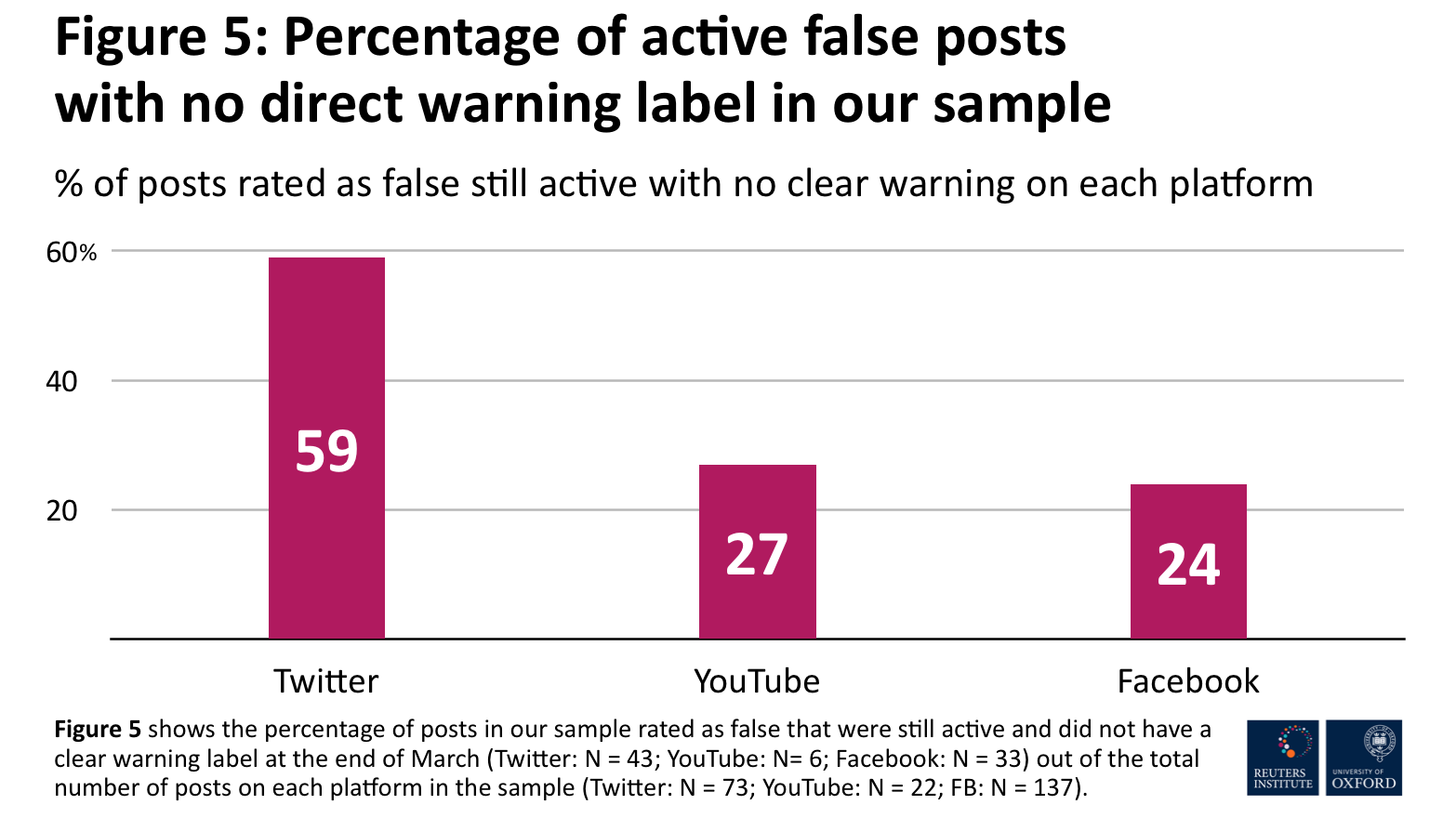Percentage of active false posts with no direct warning label in our sample