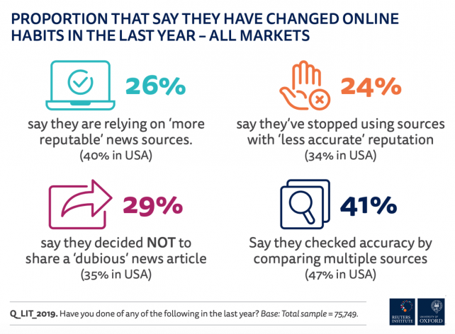 Graphic | Chart showing changing online news habits