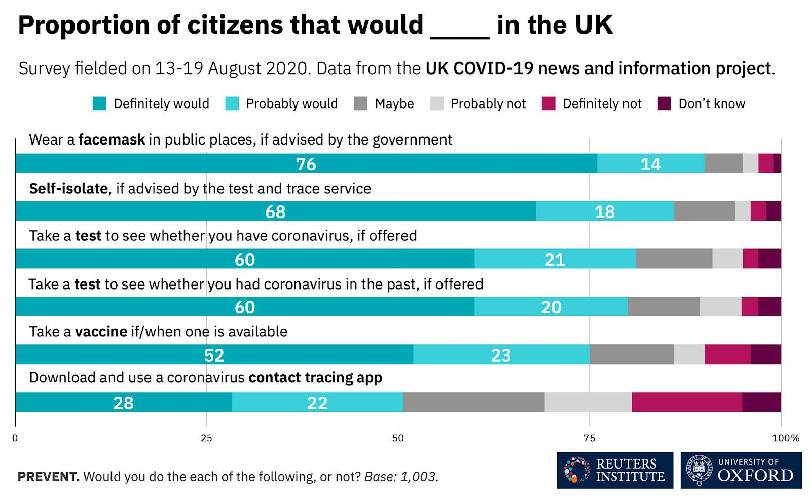 The proportion of UK citizens in August who said they would take specific actions related to coronavirus, including wear a facemask, self-isolate, take a test, take a vaccine or use a contact tracing app.