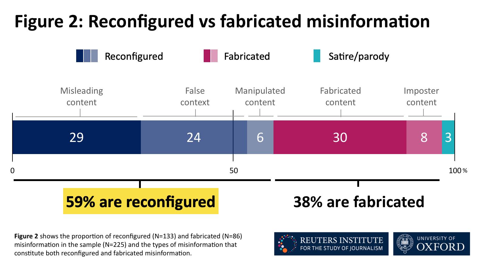 Reconfigured vs fabricated misinformation
