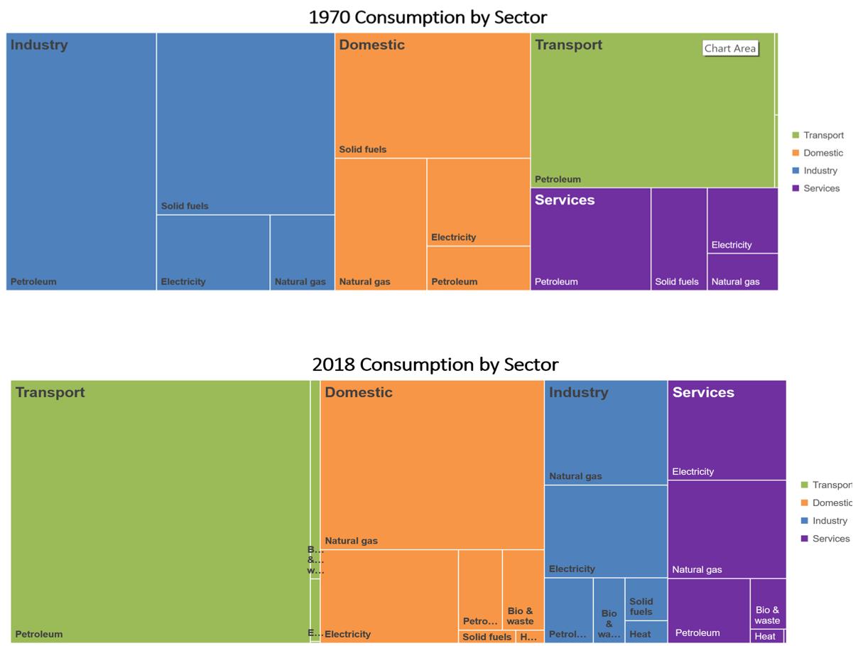 Energy consumption 1970 - 2018