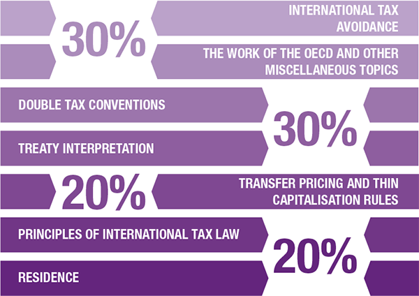 Diagram explaining the Principles of International Tax syllabus breakdown as follows: International tax avoidance, and the work of the OECD and other miscellaneous topics - 30%. Double tax conventions, and treaty interpretation - 30%. Transfer pricing and thin capitalisation rules - 20%. Principles of international tax law, and residence - 20%.