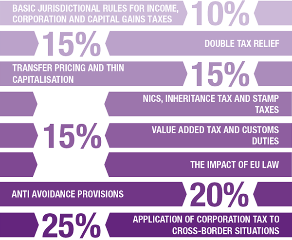 Diagram explaining the UK syllabus breakdown as follows: Basic jurisdictional rules for income, corporation and capital gains taxes - 10%. Double tax relief - 15%. Transfer pricing and thin capitalisation - 15%. NICS, inheritance tax and stamp duties; value added tax and customs duties; and, the impact of EU law - 15%. Anti avoidance provisions - 20%. Application of corporation tax to cross-border situations - 25%.