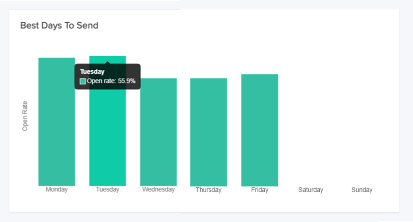 Identify the best days to send your emails