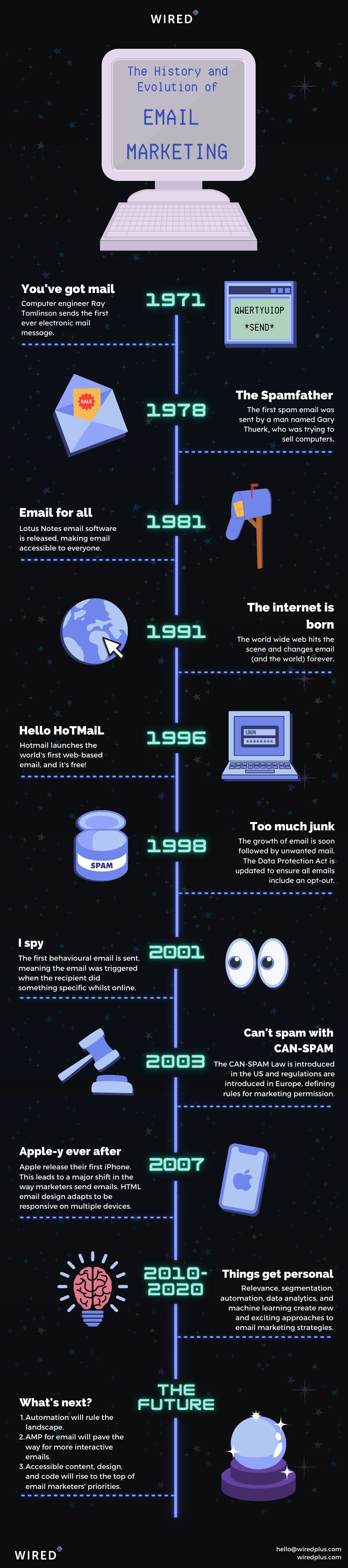 The History and Evolution of Email Marketing timeline infographic
