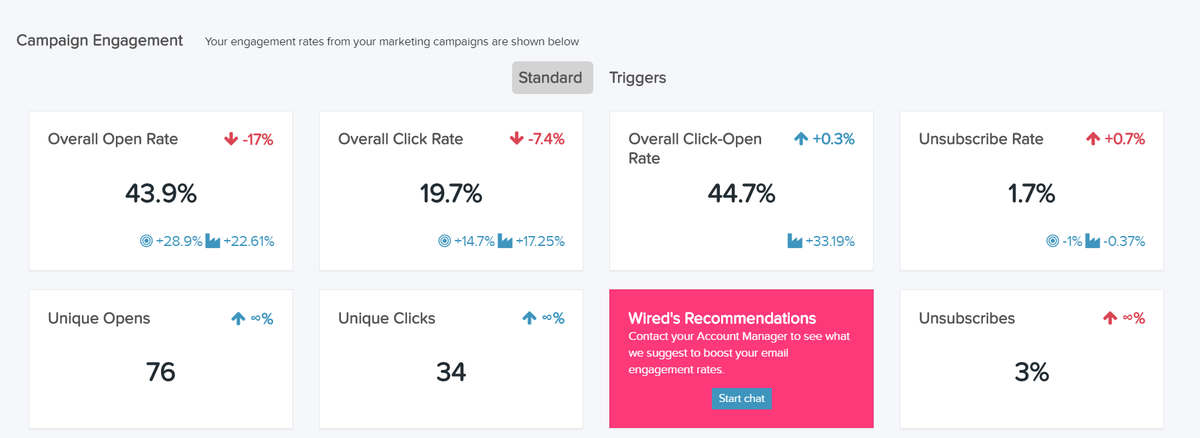 Monitor your campaign engagement