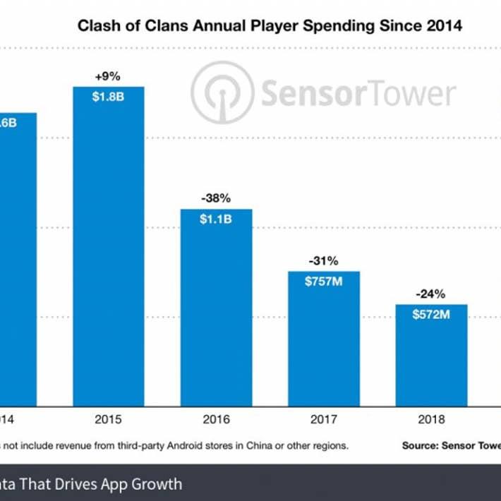 https://sensortower.com/blog/clash-of-clans-revenue-2019