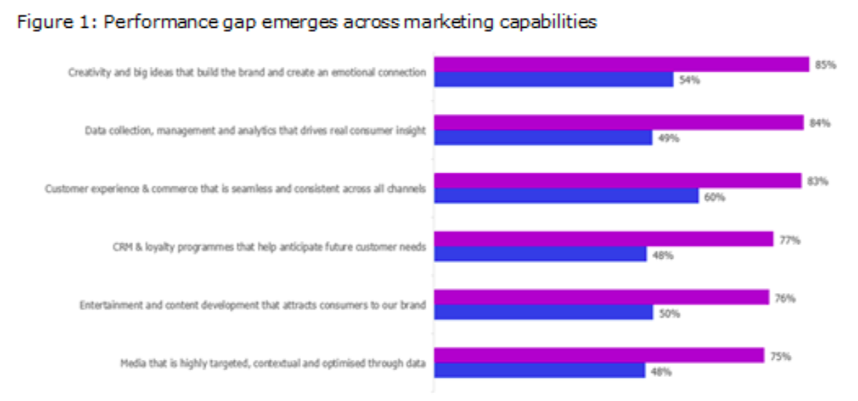 Performance gap emerges across marketing capabilities