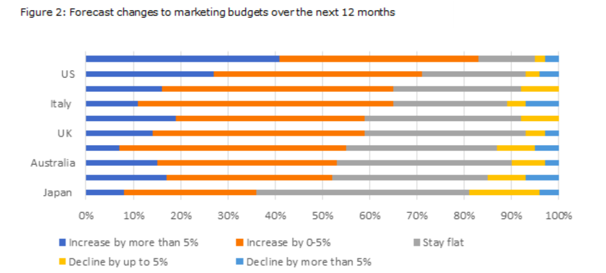 Forecast changes to marketing budgets over the next 12 months