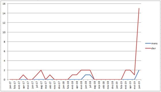 Figuur 1. Aantal patiënten per maand blootgesteld aan de eikenprocessierups gemeld bij het NVIC.