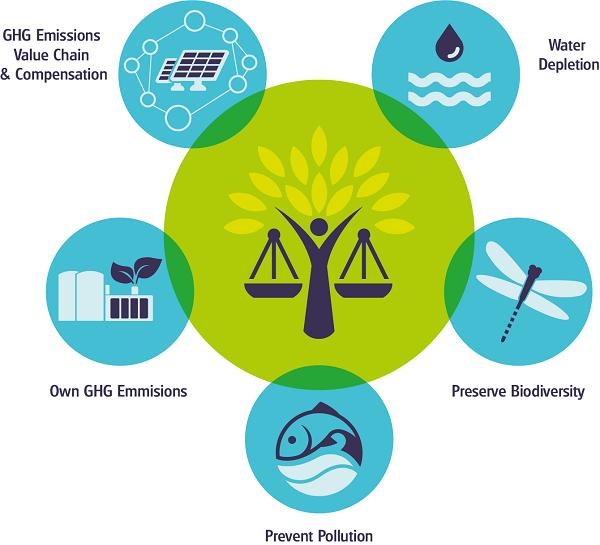 Een infographic die uitbeeldt wat het Water Without Waste Programma inhoudt