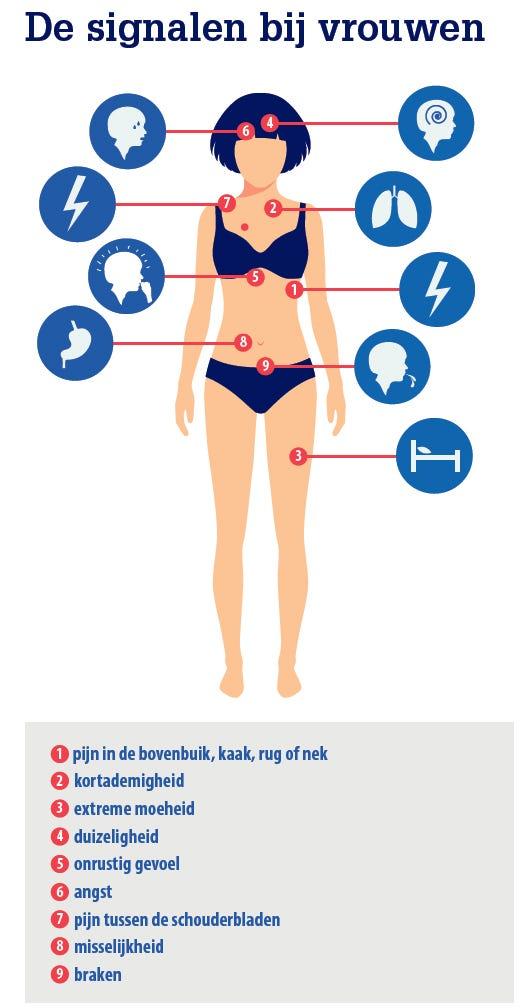Signalen-van hartfalen bij-vrouwen