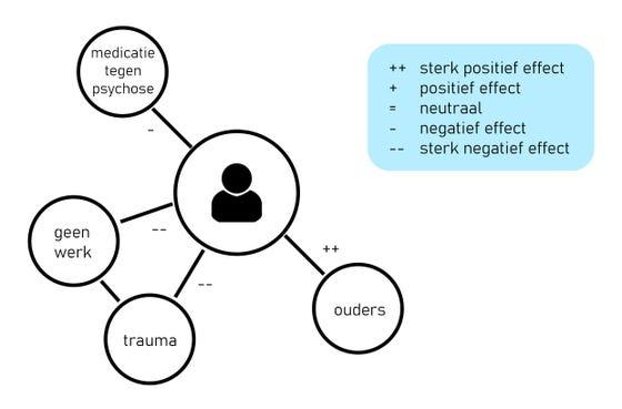 Netwerk intake stap 2
