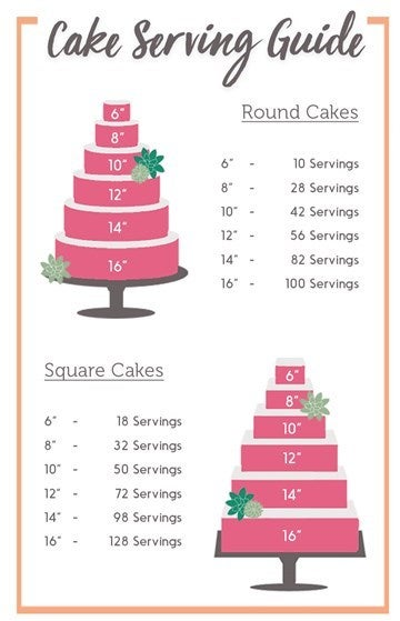 Infographic to show cake sizes to servings