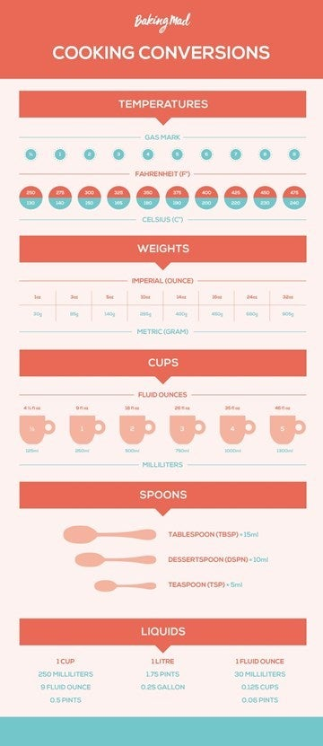 Infographic of conversions for baking