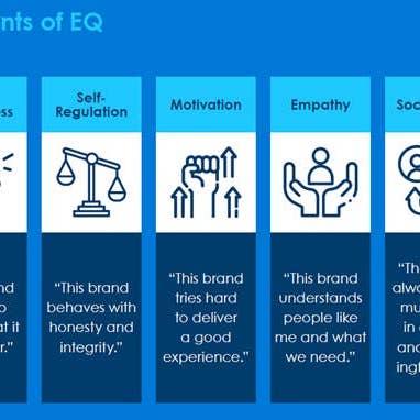 Elements of EQ