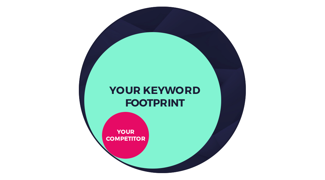 """An image of three circles within each other, inside the middle square it says """"your keyword foorprint"""". Inside that square is a pink circle that has """"your competitor"""" written inside it."""