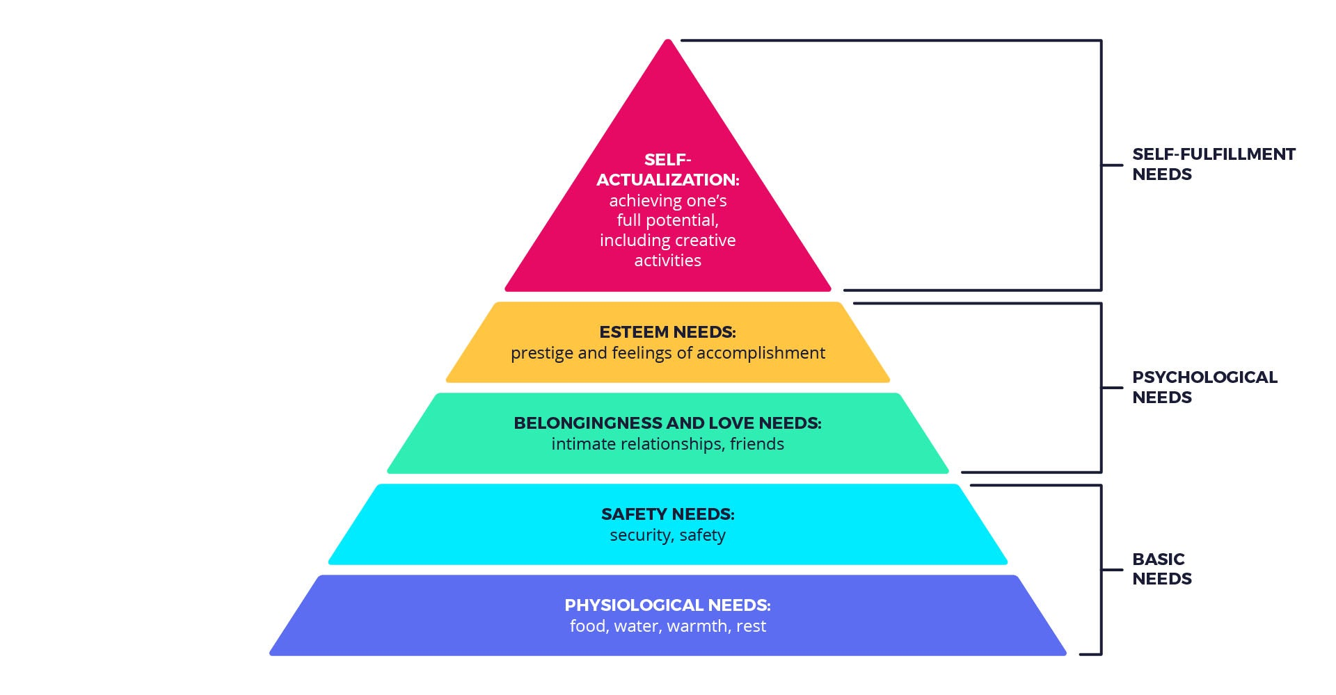 An image showing Maslow's pyramid of needs
