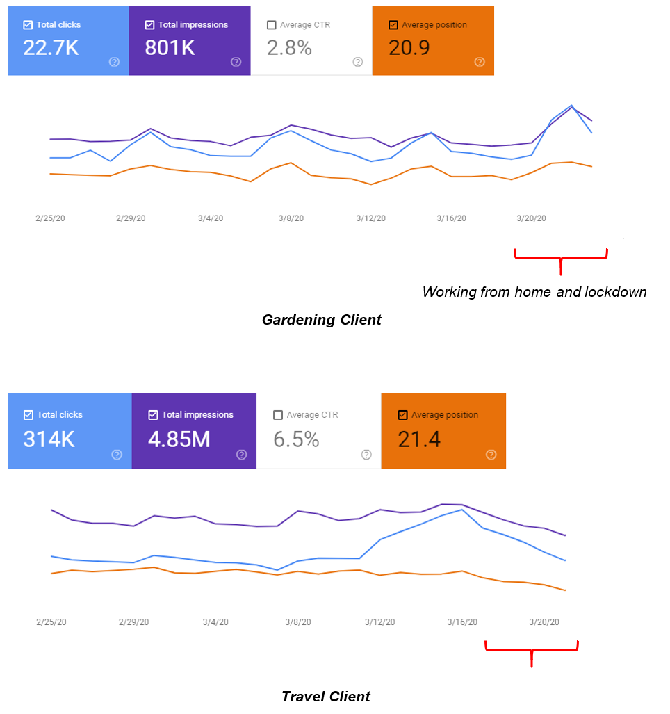 search console graphs