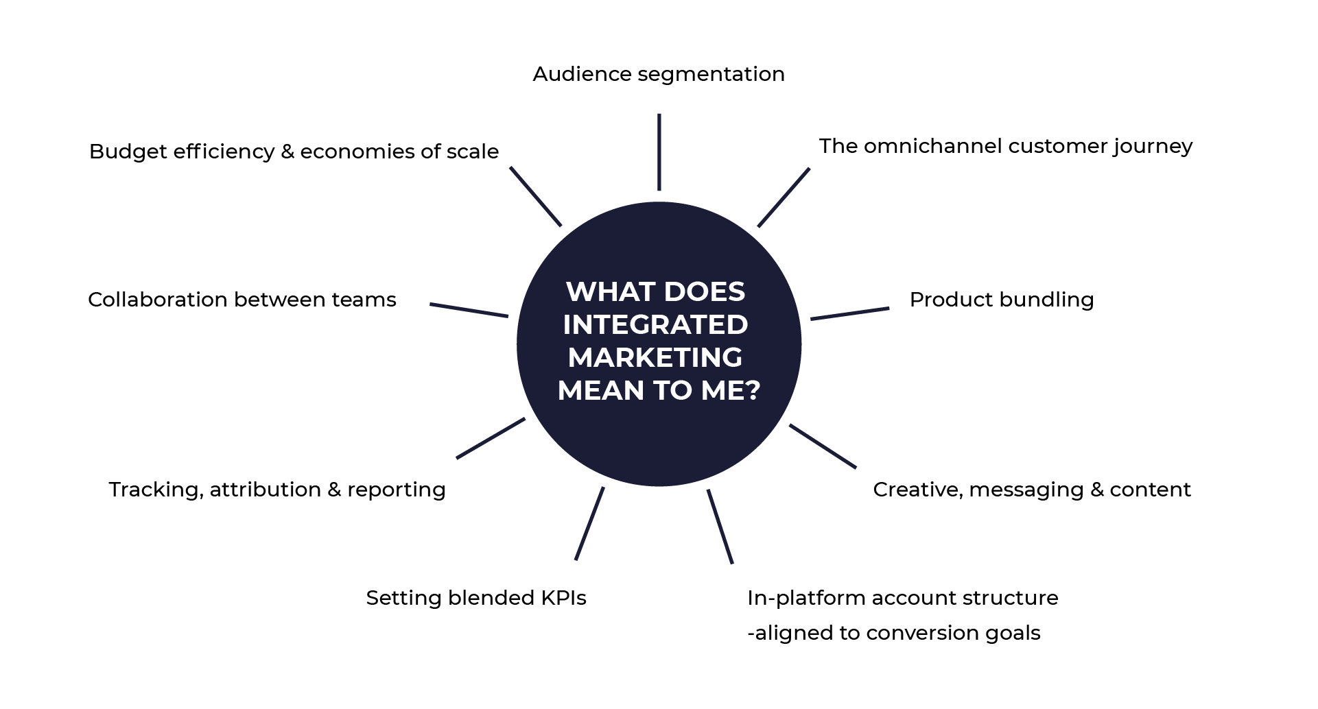 diagram describing elements of what integrated marketing means to you.