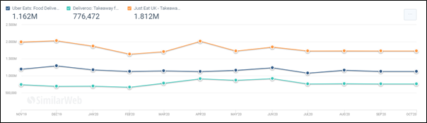 SimilarWeb graph showing in-app activity