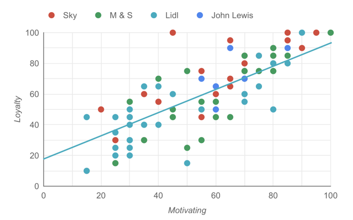 Graph showing brand loyalty and motivation