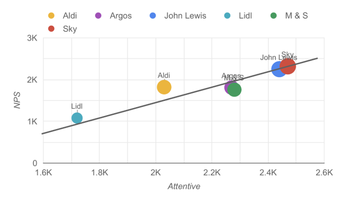 Graph showing brand recommendation