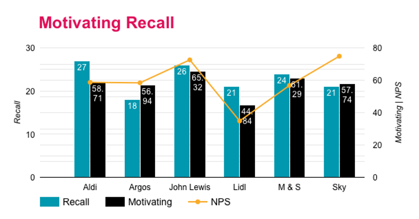 Graph showing brand recall rate
