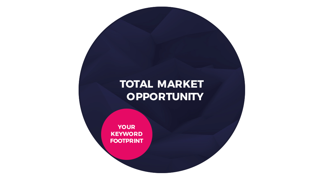 """Two circles, in the first lager circle it says """"Total market opportunity"""" inside the larger circle is a smaller, pink circle saying """"Your keyword footprint""""."""
