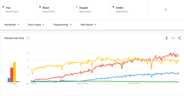 graph showing increase in search for the most popular JavaScript frameworks