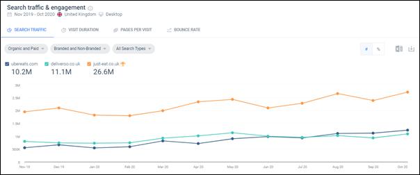 SimilarWeb graph showing search traffic & engagement