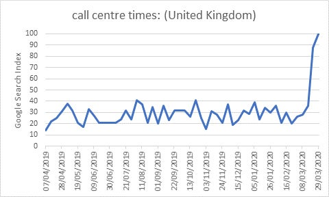 graph showing people searching call centre opening times
