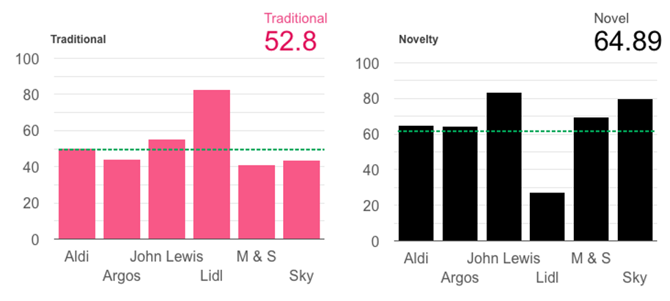 Two graphs showing different user reactions based on novel or traditional adverts
