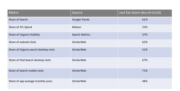 A summary table comparing JustEat's share across multiple metrics and sources