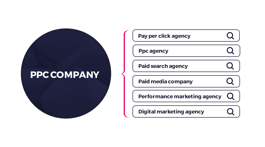 """A navy blue circle, inside the circle in white writing it says """"PPC company"""" to the right of the circle is a list that reads; Pay per click agency, Ppc agency, Paid search agency, Paid media company. Performance marketing agency, Digital marketing agency."""