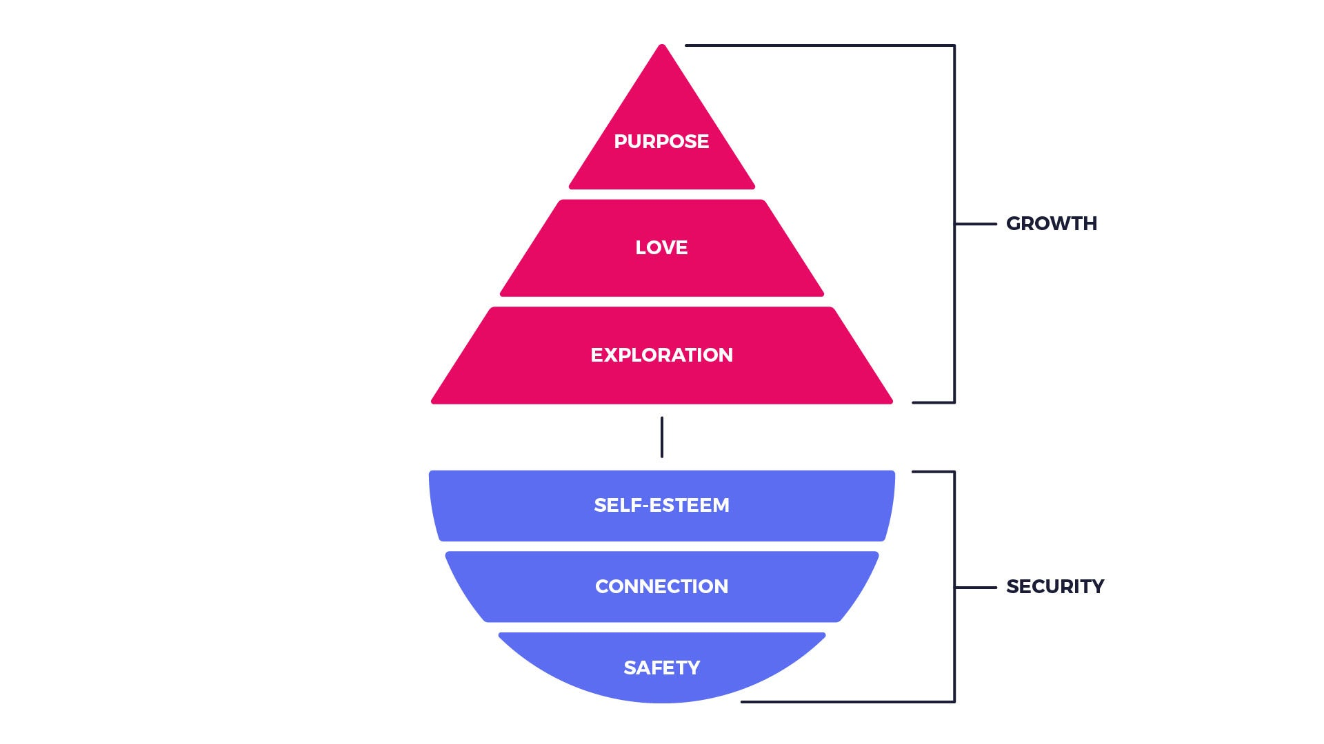 Maslow's Pyramid of needs reworked as a boat.