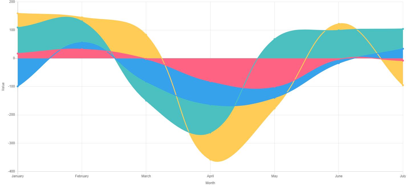Example of google data visualization