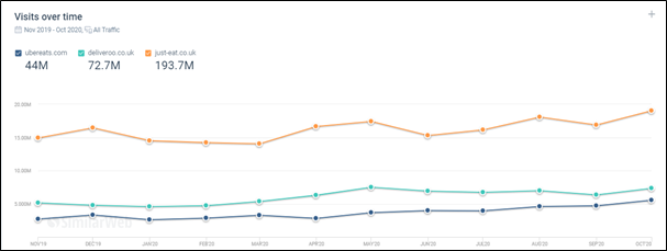 SimilarWeb graph showing visits over time